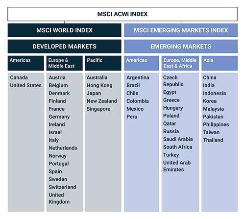 MSCI ACWI Index Market Allocation Table