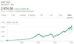Index S&P 500 od 1981 r. do 2020 r.
